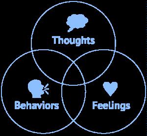 Thoughts-Behaviors-Feelings